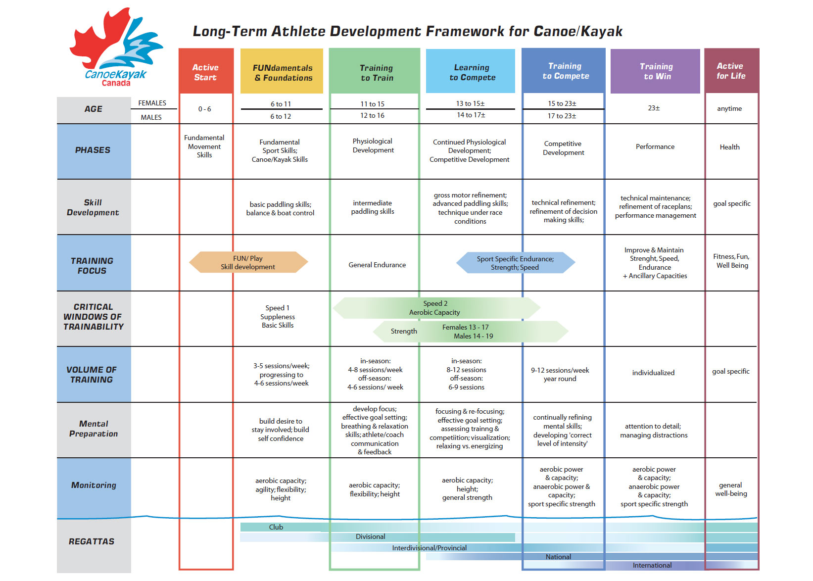 A Table summarizing the framework of the Long Term Athlete Development Plan for Canoe-Kayak Athletes in Canada